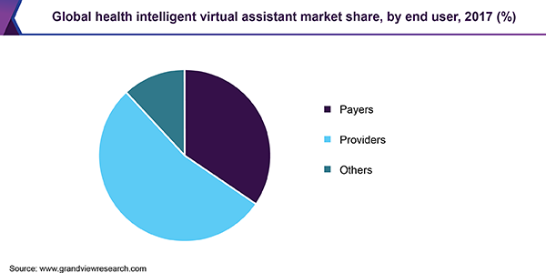 Global health intelligent virtual assistant market