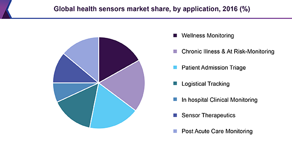 Global health sensors market