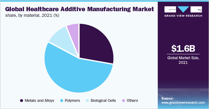Global healthcare additive manufacturing market share, by material, 2020 (%)