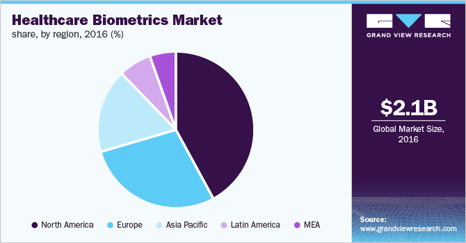 Global Healthcare Biometrics Market Share, by Region, 2016 (%)
