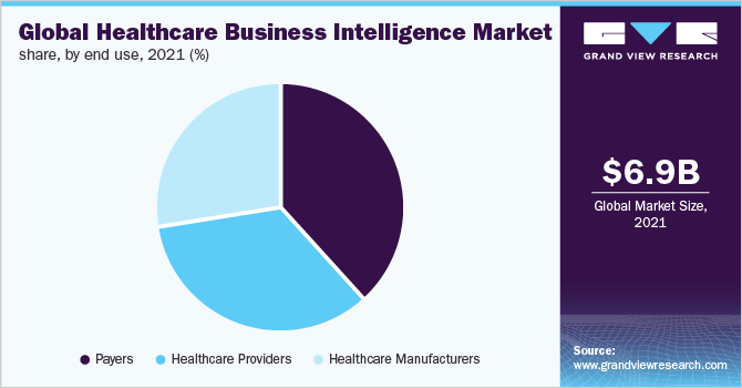Global healthcare business intelligence market share, by end use, 2018 (%)