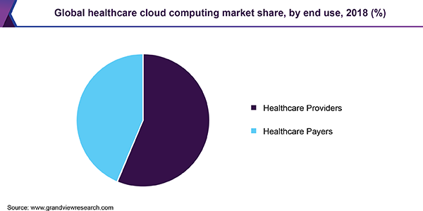 Global healthcare cloud computing market share, by end use, 2018 (%)
