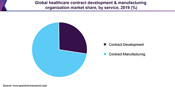 Global healthcare contract development & manufacturing organization market share, by service, 2019 (%)