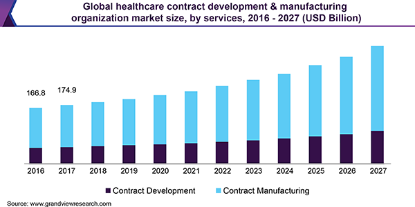 Global healthcare contract development & manufacturing organization market size, by services, 2016 - 2027 (USD Billion)