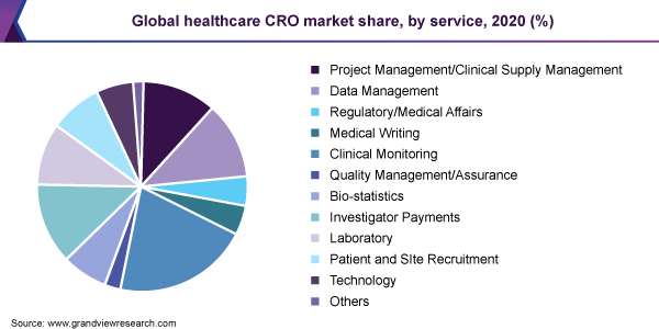 Global healthcare CRO market share