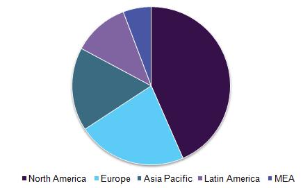 Global healthcare EDI market, by region, 2016 (%)