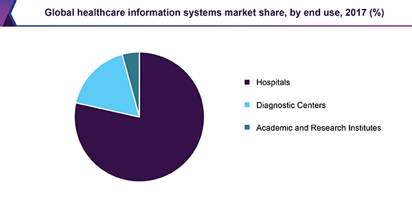 Global healthcare information systems market share