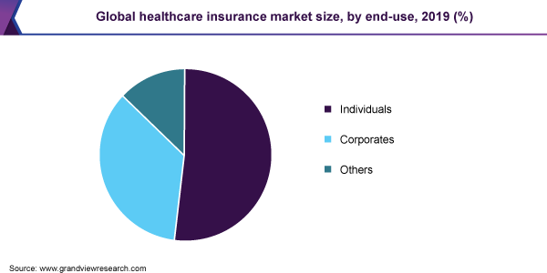 global healthcare insurance market size