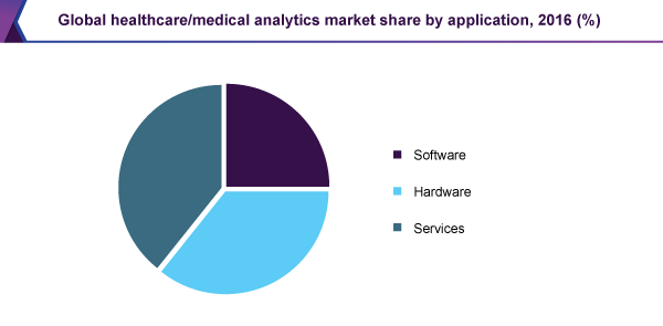 Global healthcare/medical analytics market share by application, 2016 (%)