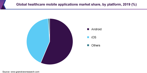 Global healthcare mobile applications market share, by platform, 2019 (%)