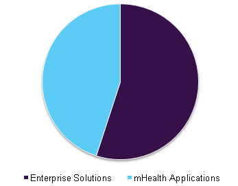 Global healthcare mobility solutions market share, by application, 2015