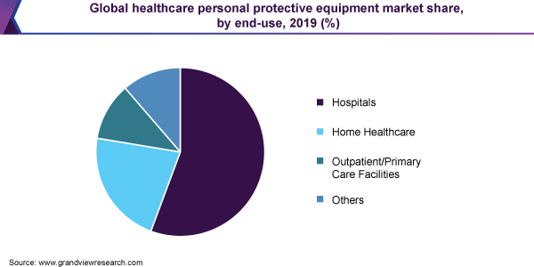 Global healthcare personal protective equipment market share