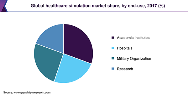 Global healthcare simulation market