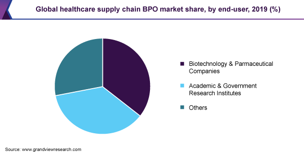 Global healthcare supply chain BPO market share, by end-user, 2019 (%)