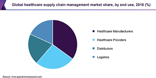 Global healthcare supply chain management market share, by end use, 2018 (%)