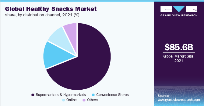 Global healthy snacks market
