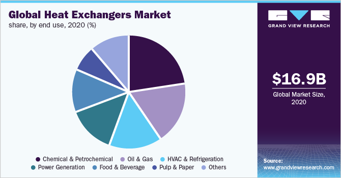 https://www.grandviewresearch.com/static/img/research/global-heat-exchanger-market-share.png