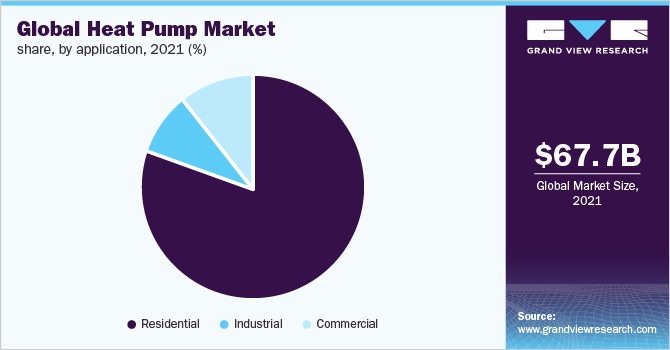 Global Heat Pump Market