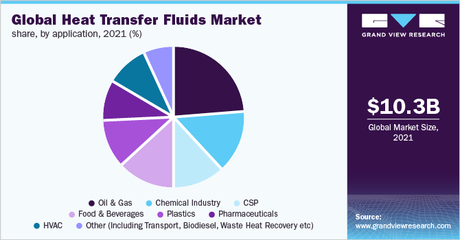Global heat transfer fluids market share, by application, 2019 (%)