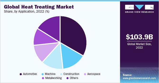 Global heat treating market revenue, by region, 2016 (%)