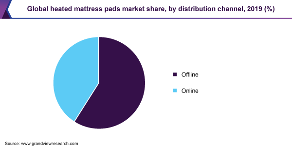 Global heated mattress pads market share, by distribution channel, 2019 (%)