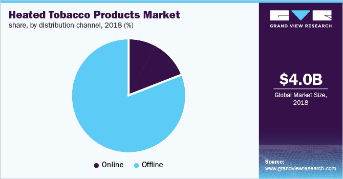 Global heated tobacco products market