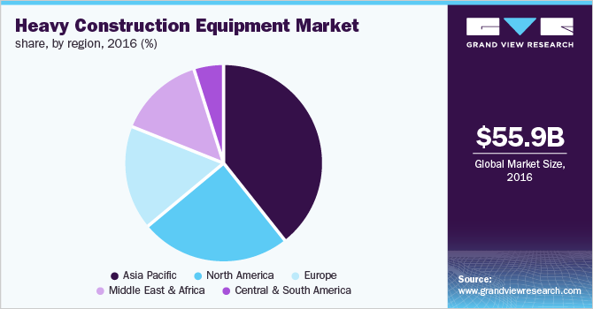 Global heavy construction equipment market, by region, 2016 (%)