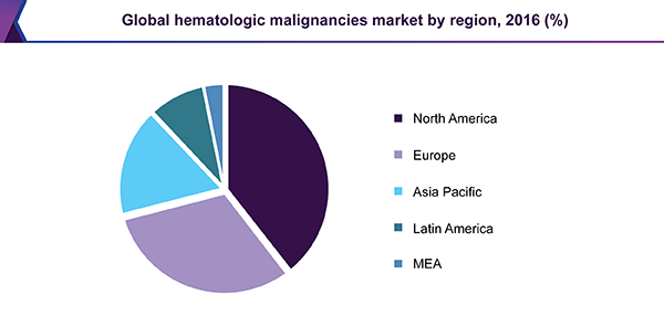 Global hematologic malignancies market