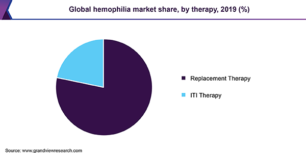 Global hemophilia market share, by therapy, 2016 (%)