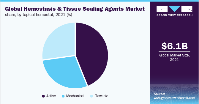 Global Hemostasis & tissue sealing agents market