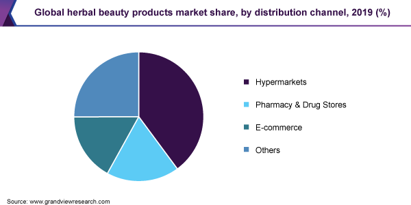 https://www.grandviewresearch.com/static/img/research/global-herbal-beauty-products-market-share.png