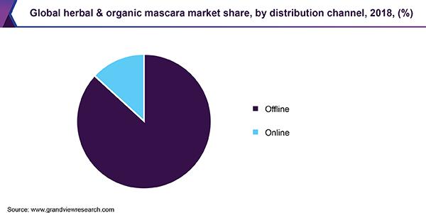Global herbal & organic mascara market