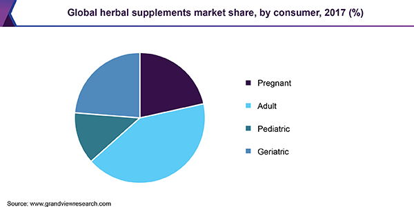 Global herbal supplements market share, by consumer, 2017 (%)