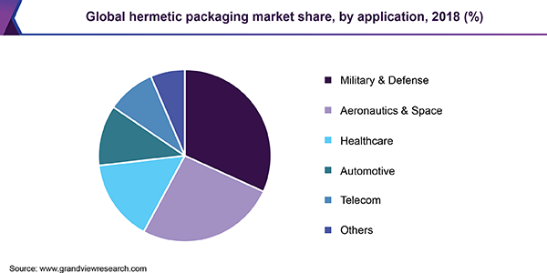 Global hermetic packaging market