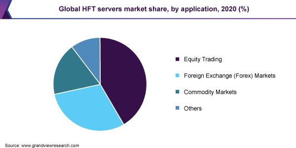 Global HFT servers market share, by application, 2020 (%)