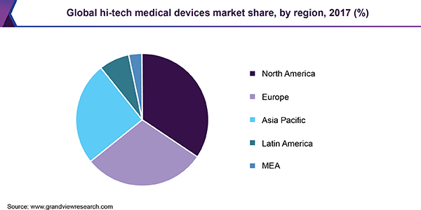 Global hi-tech medical devices market share