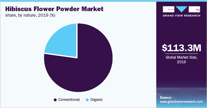 https://www.grandviewresearch.com/static/img/research/global-hibiscus-flower-powder-market-share.png