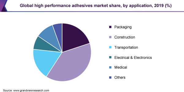 Global high performance adhesives market share