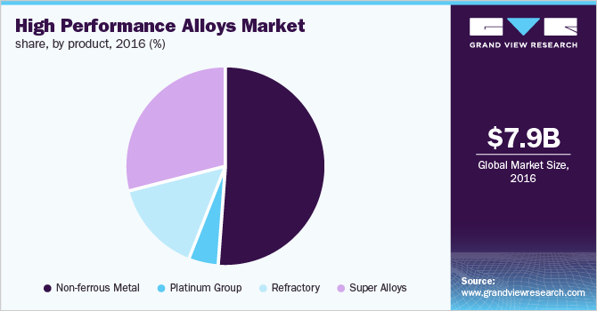 Global high performance alloys market share, by product, 2016 (%)