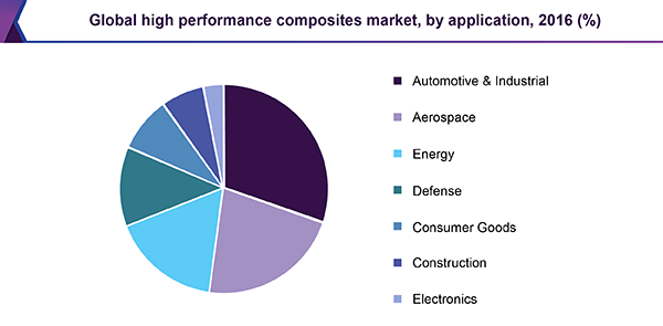 Global high performance composites market