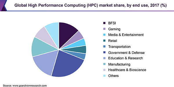 Global High Performance Computing (HPC) market share, by end use, 2017 (%)