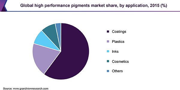 Global high performance pigments market