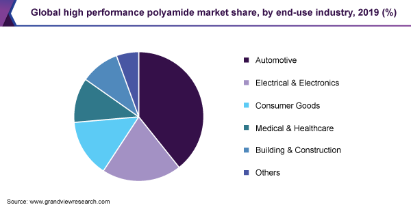Global high performance polyamide market share, by end-use industry, 2019 (%)