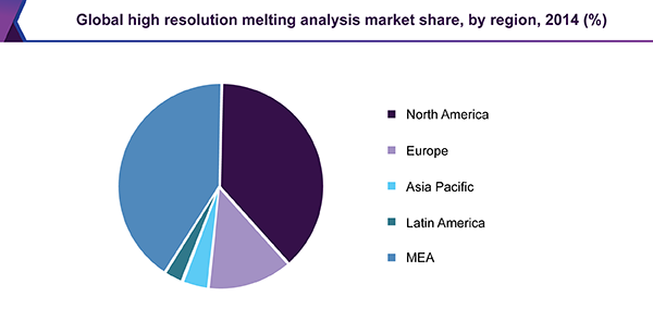 Global high resolution melting analysis market share, by region, 2014 (%)