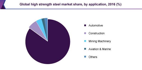 Global high strength steel market