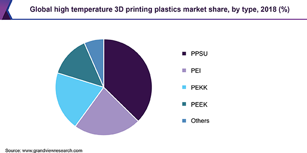 Global high temperature 3D printing plastics market