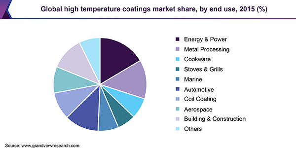 Global high temperature coatings market