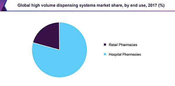 Global high volume dispensing systems market share