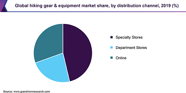 global-Hiking-Gear-&-Equipment-Market-share-by-distribution-channel