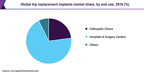 Global hip replacement implants market share, by end use, 2018 (%)